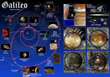 GALILEO TRAJECTORY